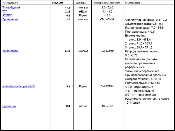 Анализ крови на гормоны дни цикла Гастроскопия Большой Чудов переулок