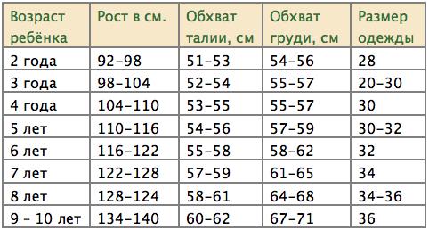 Российские Размеры Детской Одежды