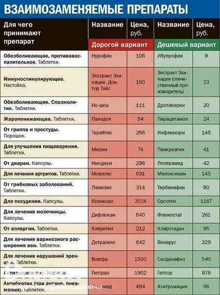 Опять  про  лекарства  и  опять  украла)))