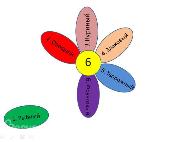 Диета 6 лепестков Подробное меню Особенности